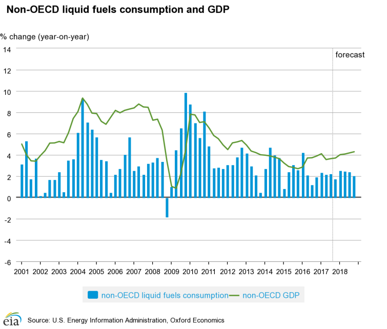 nonOECD_consumption.png